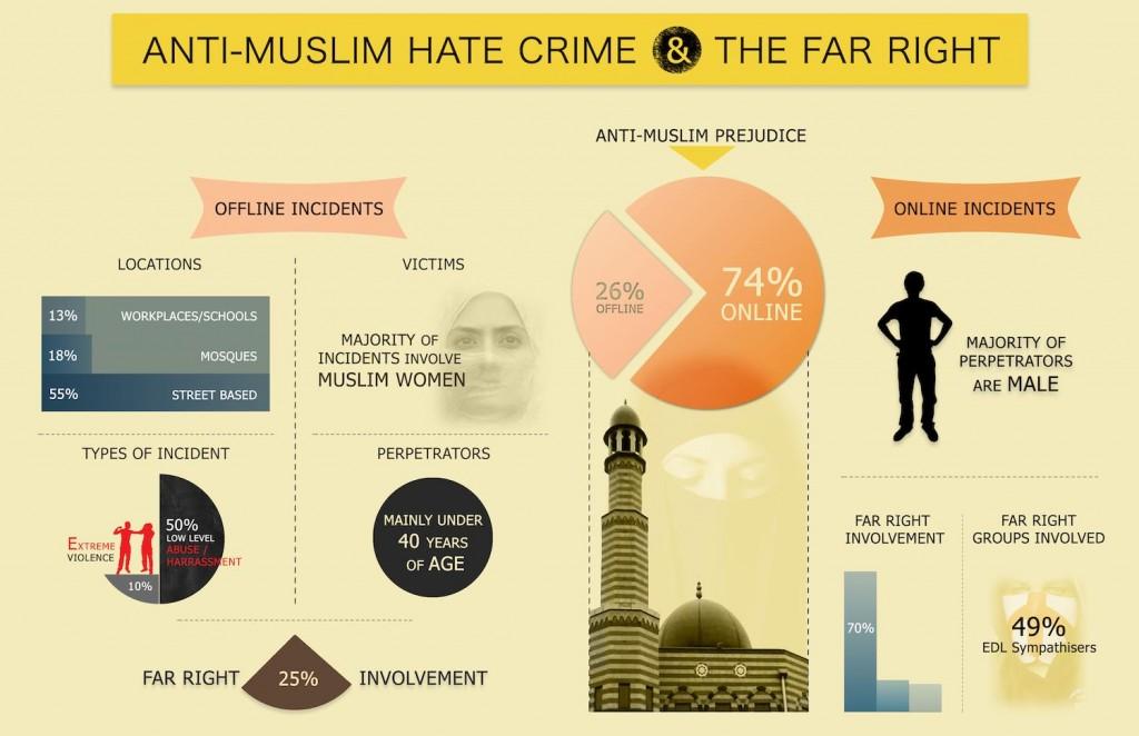 Single muslim fake profiles on dating 5