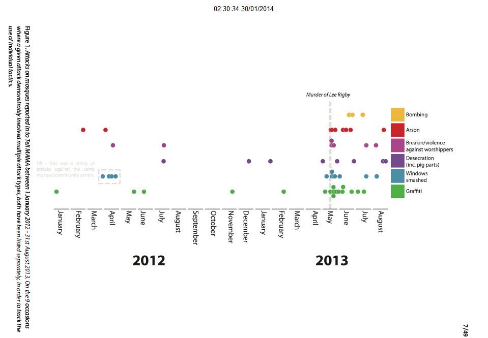 Timeline Map of Mosque Incidents & Attacks Between 2012-2013