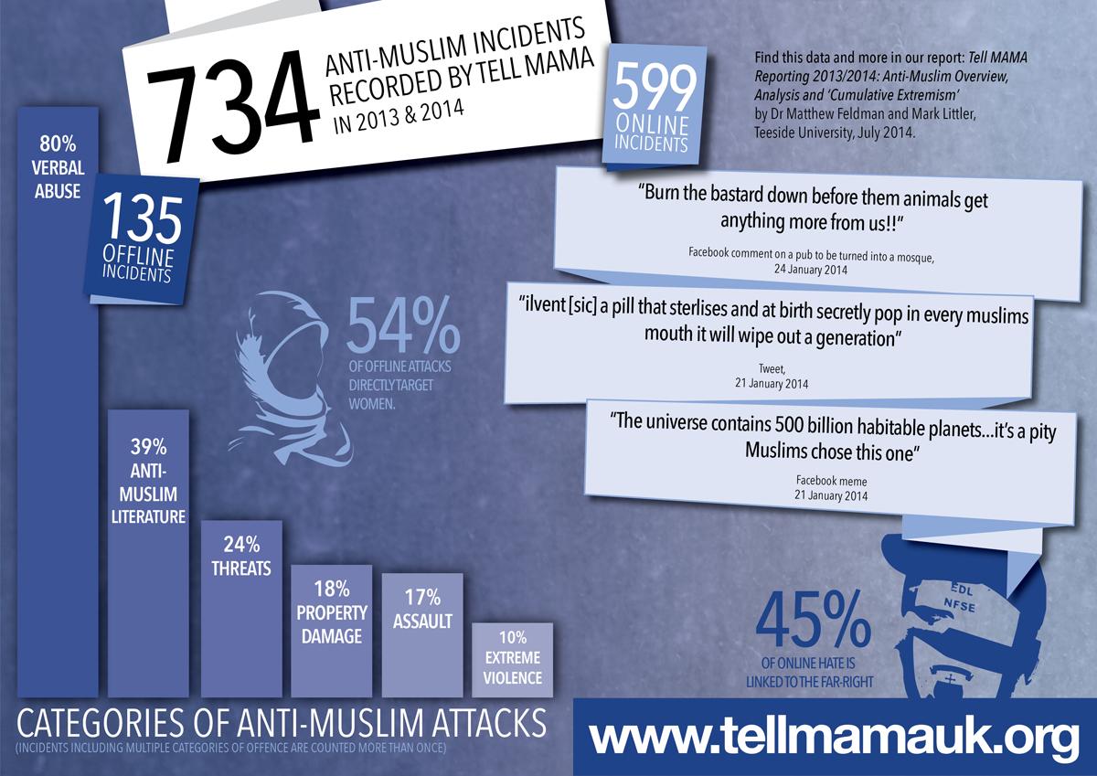 'Anti-Muslim Overview, Analysis & Cumulative Extremism', July 2014