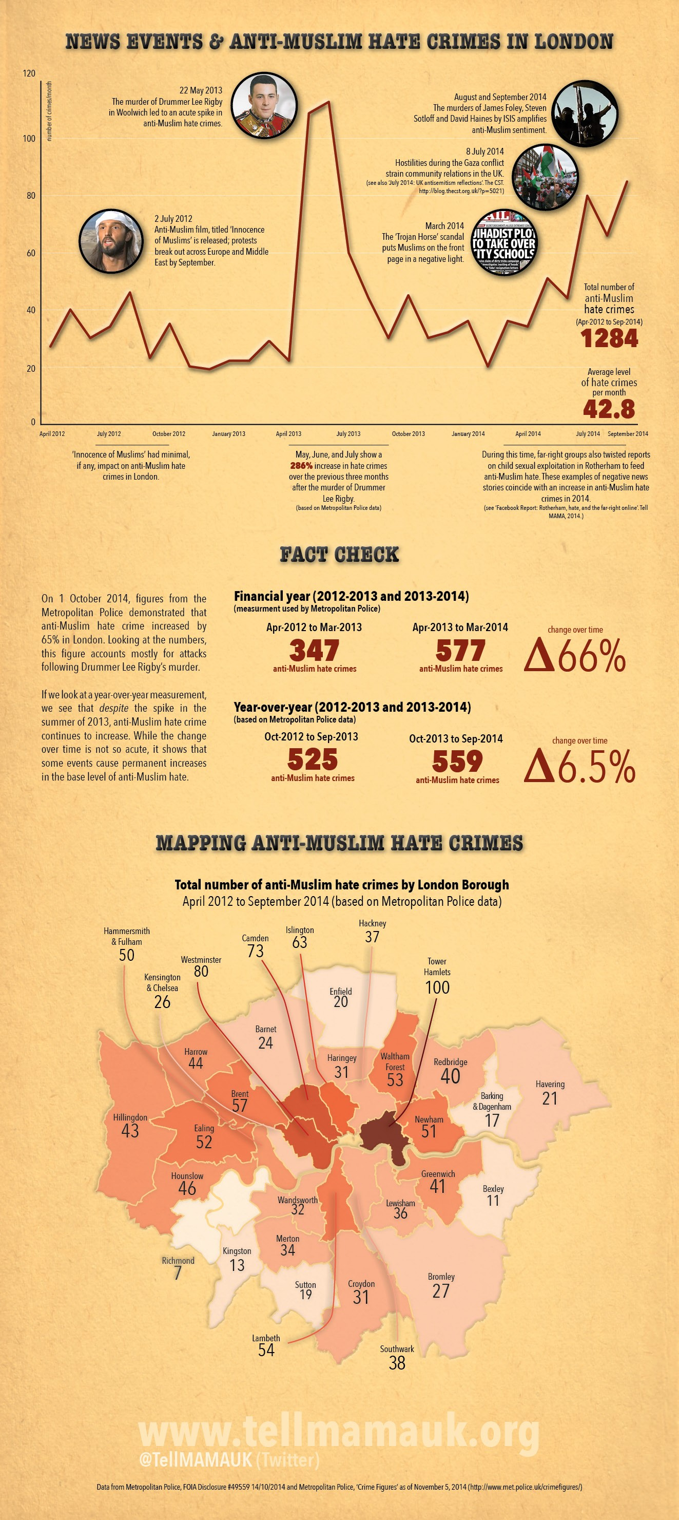 Infographic Showing the Peaks and Troughs on Anti-Muslim Hate Crimes