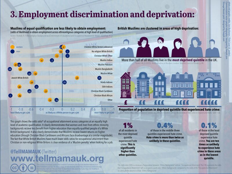 Employment Discrimination and Deprivation of Muslims