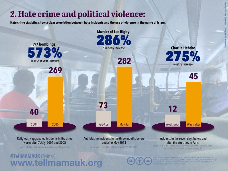 Hate Crime and Political Violence