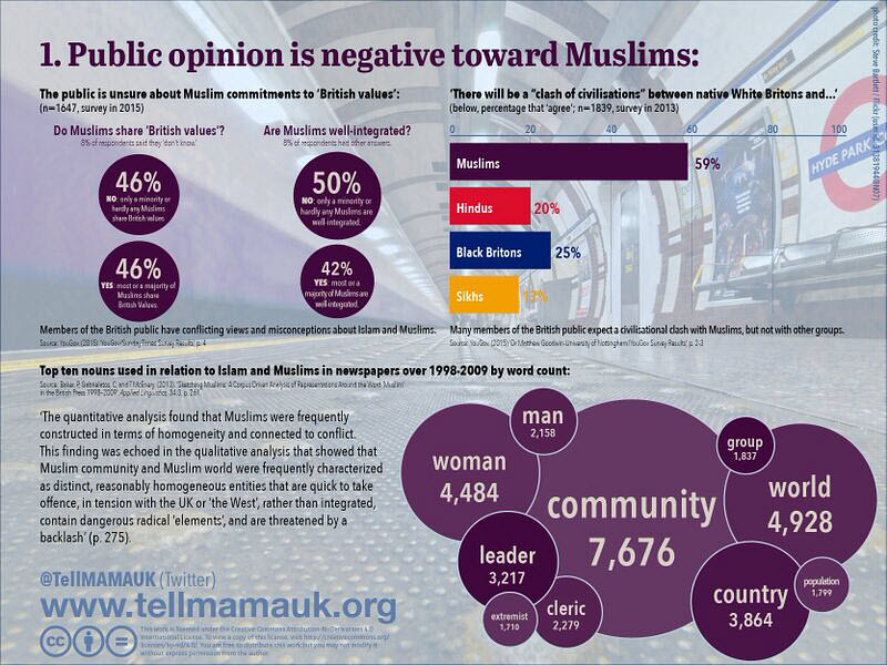 Public opinion is negative towards Muslims