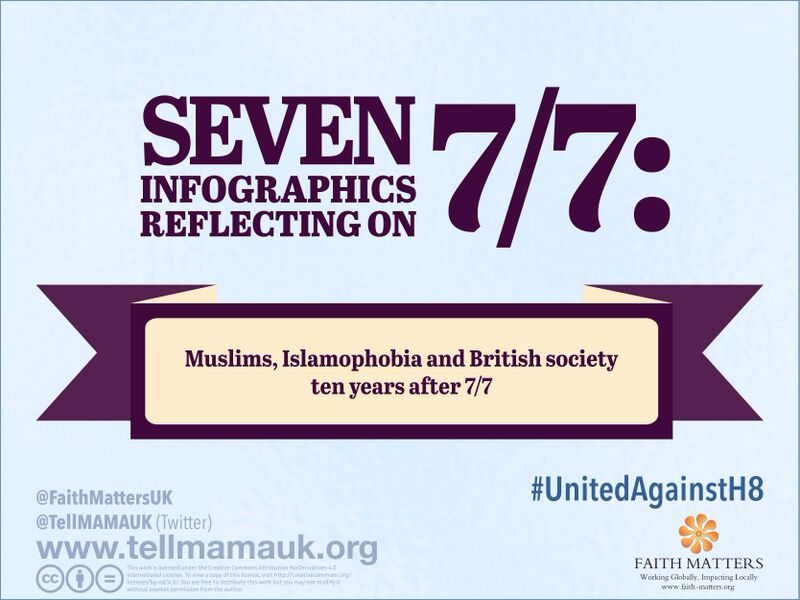 Anti-Muslim Hate Ten Years After 7/7 – 7 Infographics on 7/7