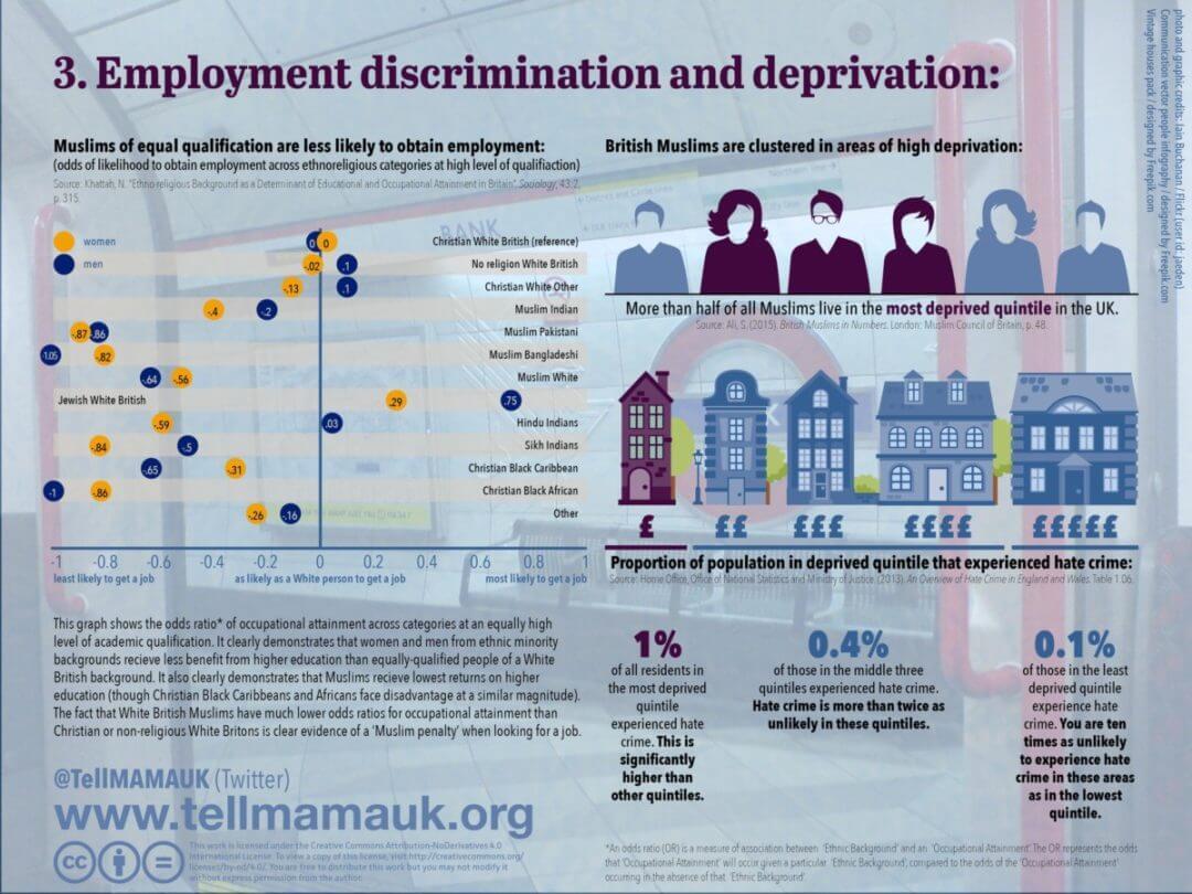 Employment discrimination and deprivation