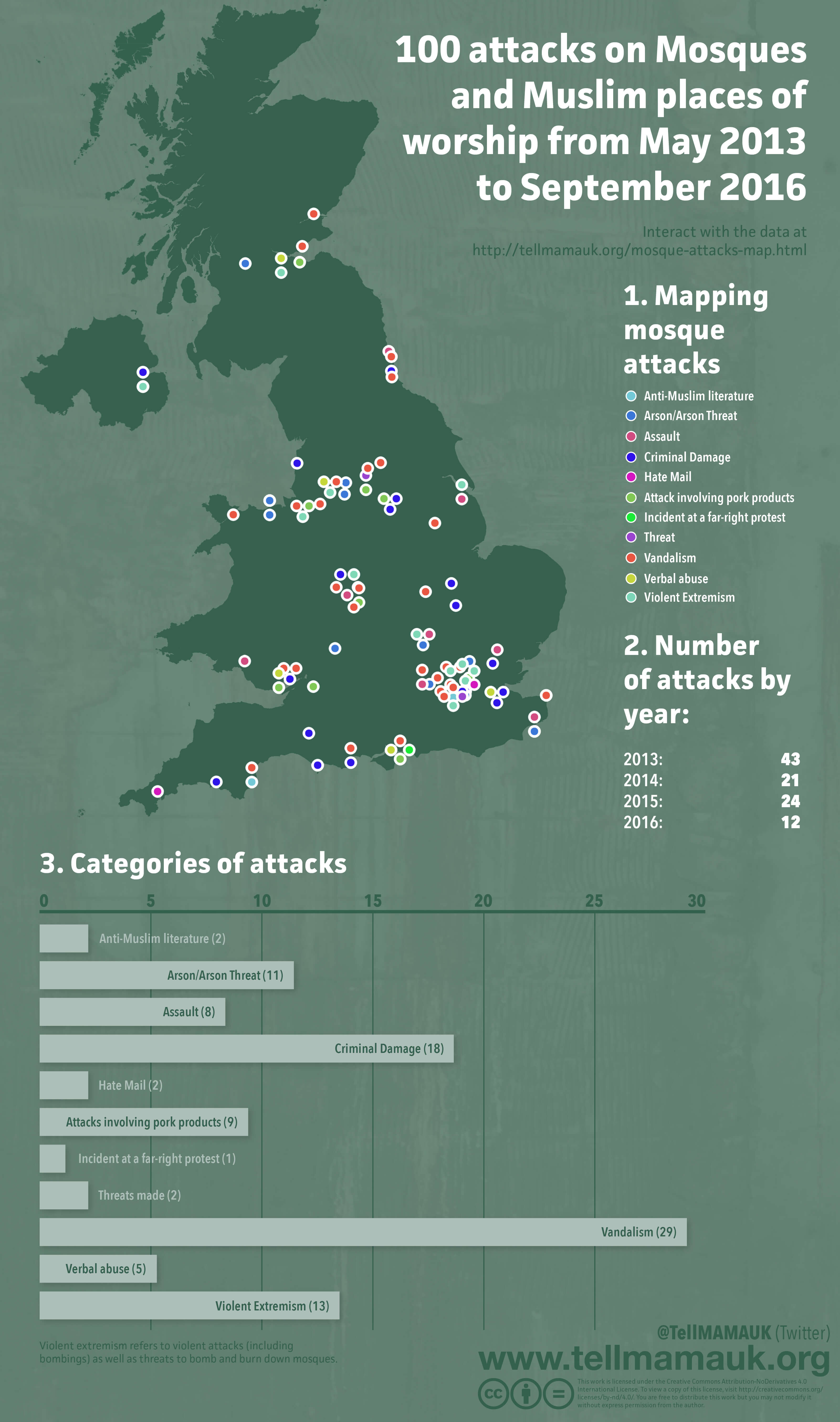 Number of mosques attacked since 2013