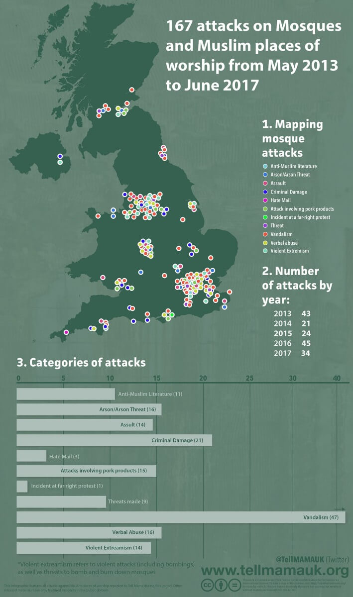 167 attacks on Mosques and Muslim places of worship from May 2013 to June 2017