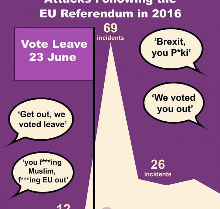 475% Rise in Anti-Muslim Attacks Following the EU Referendum in 2016