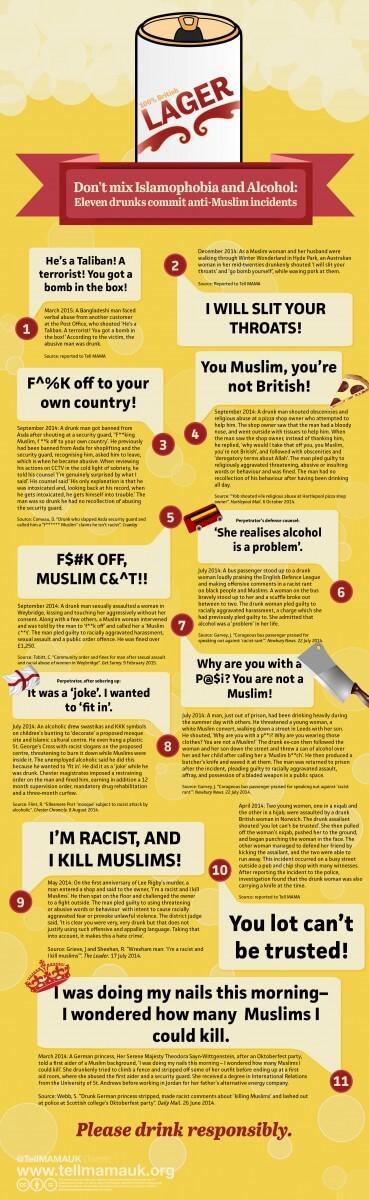 Don't mix Islamophobia and Alcohol: