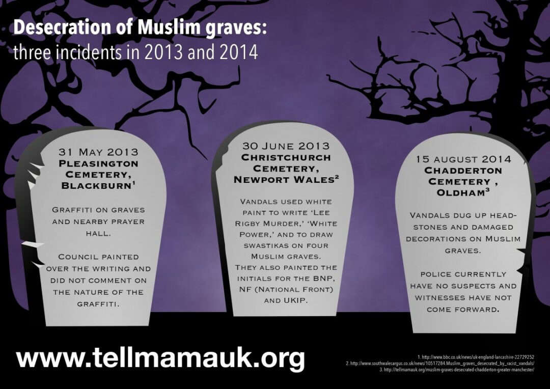 Desecration of Muslim graves – 2013_2014
