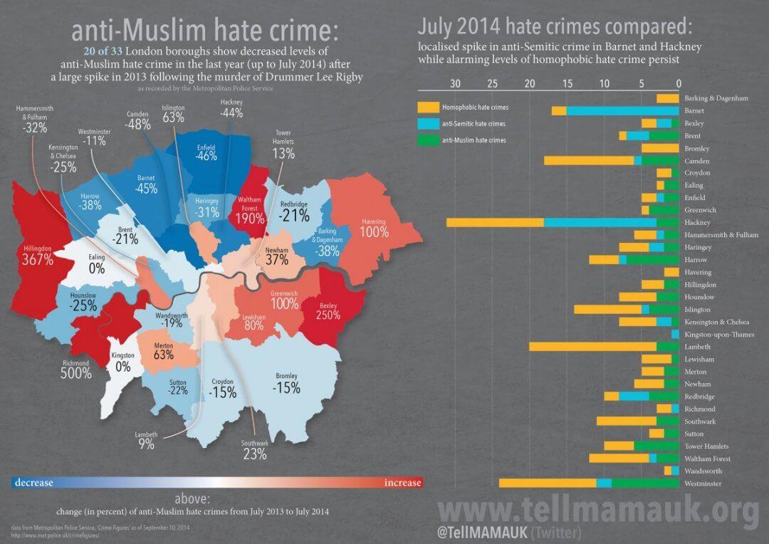anti-Muslim hate crime: July 2014